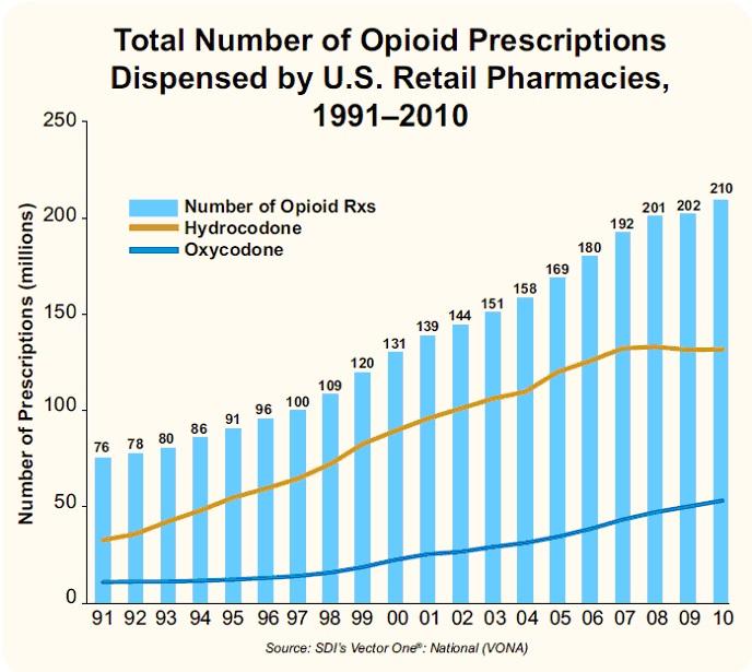 OpioidRxNum-G3